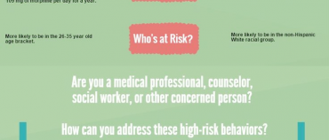 Problem Behaviors Can Signal Risk in Prescribing Opioids to Teens